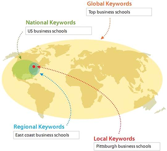 Types of local search queries (c) Elliance.com
