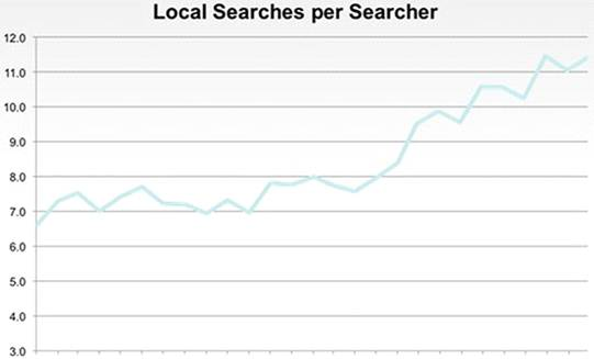 """Specific gravity"" of local search queries growing"