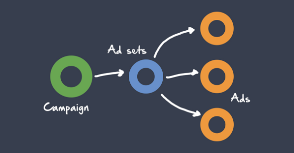 how to set up an effective facebook ad campaign