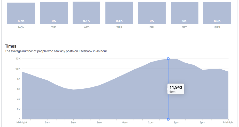 Facebook insights when your audience online