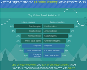 how travellers look for information online
