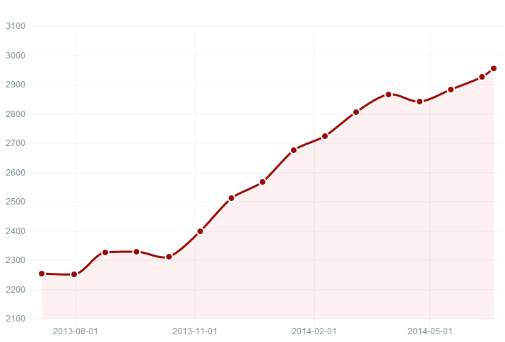 Bigcommerce growth statistics