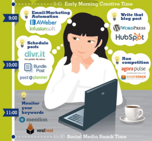 Day of social media manager Infographic