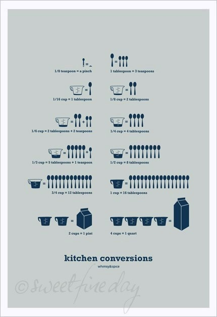 Kitchen conversions chart Etsy