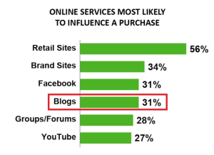 importance-of-blogger-outreach