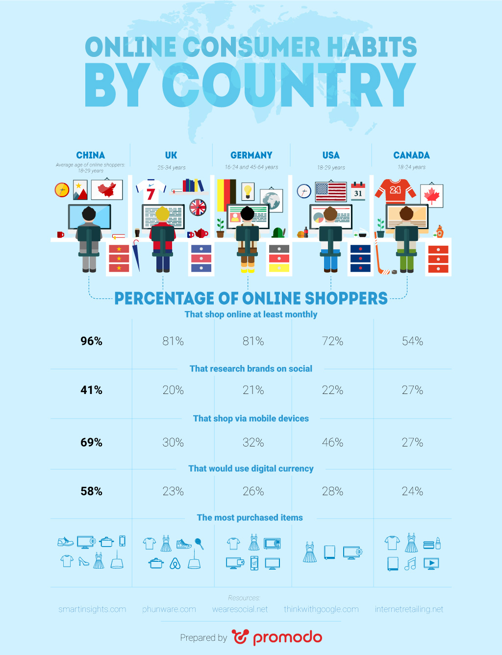 Infographics Shopping habits