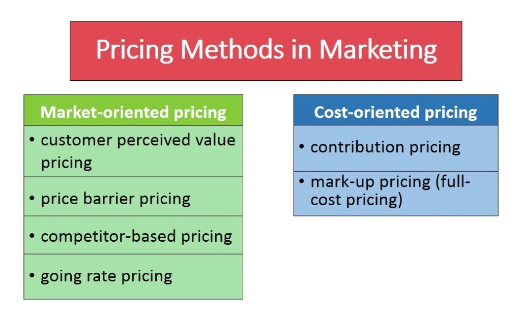 Pricing Methods in Marketing