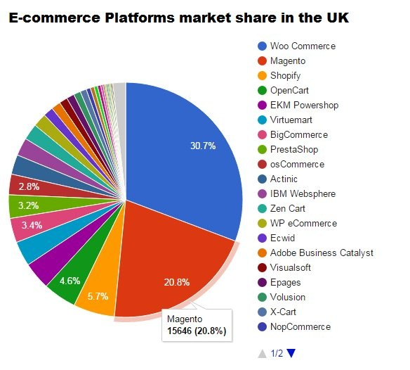 E-commerce Platforms Market the UK