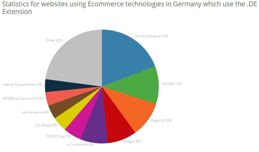 Ecommerce usage in Germany
