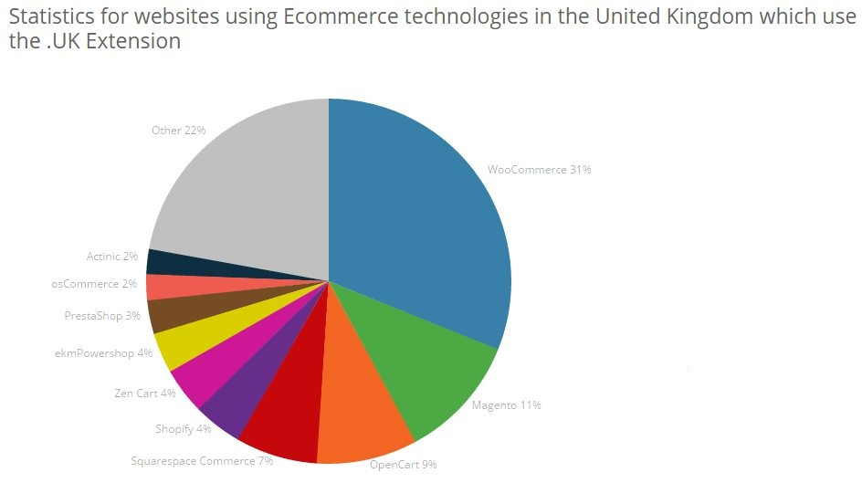 Ecommerce usage in the UK
