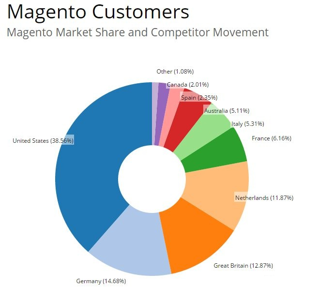 Magento Customers and Market