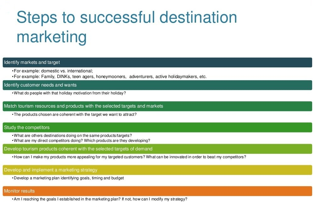 How to Write a Tourism Marketing Plan