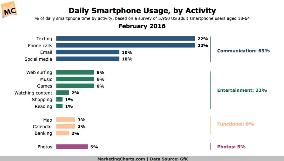 Daily smartphone usage