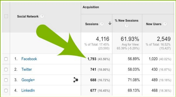 How Leverage Google Analytics