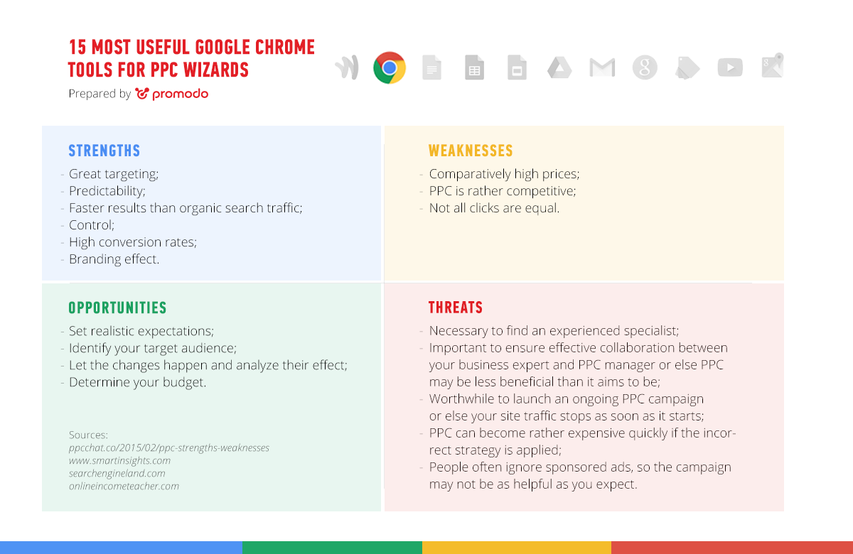 15-Most-Useful-Google-Chrome-Tools-for-PPC-Wizards