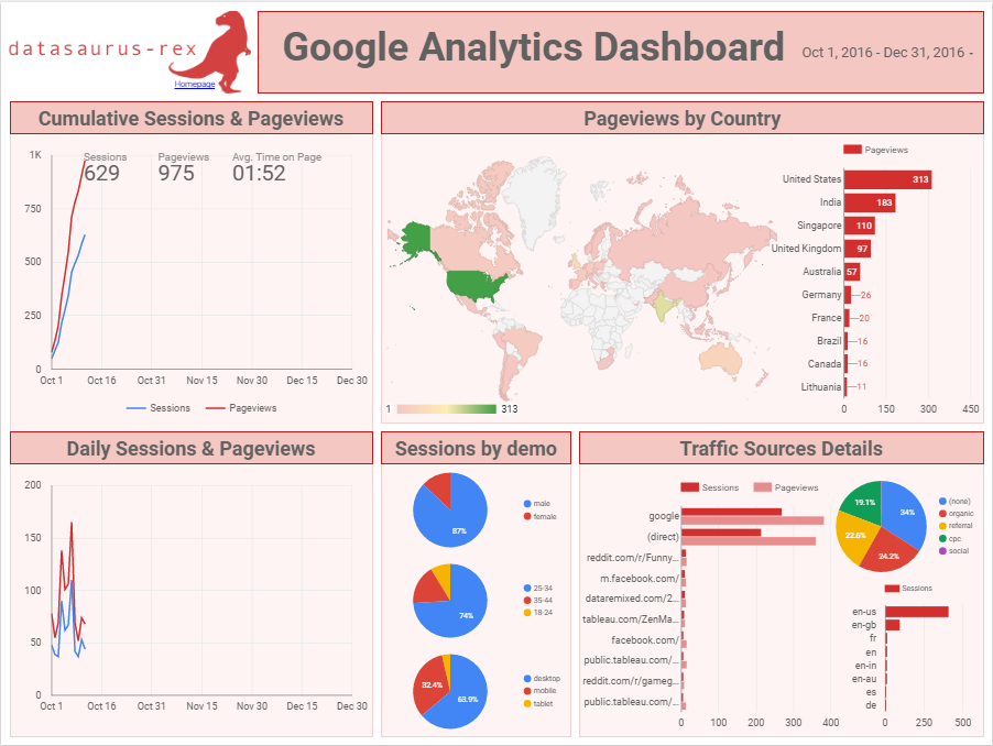 Google Analytics Certification Why And How Behind It Promodo