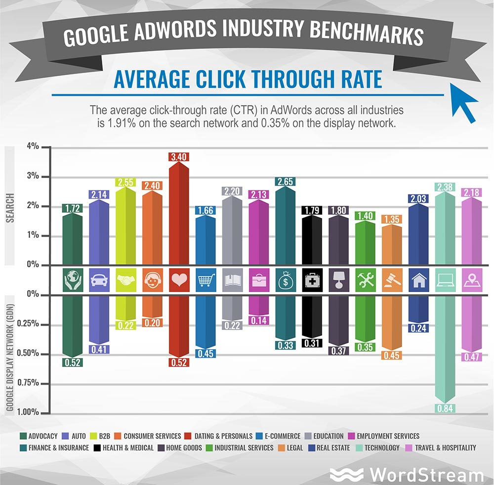 adwords-industry-benchmarks-average-ctr (1)