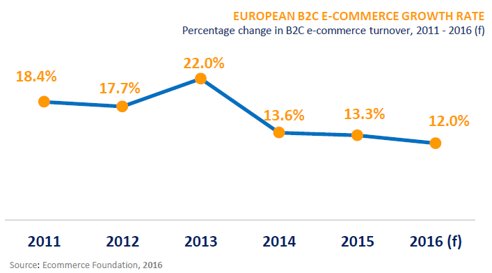 european e-commerce market trends 1