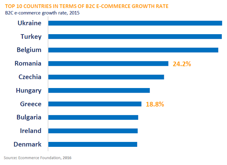 european e-commerce market trends 2