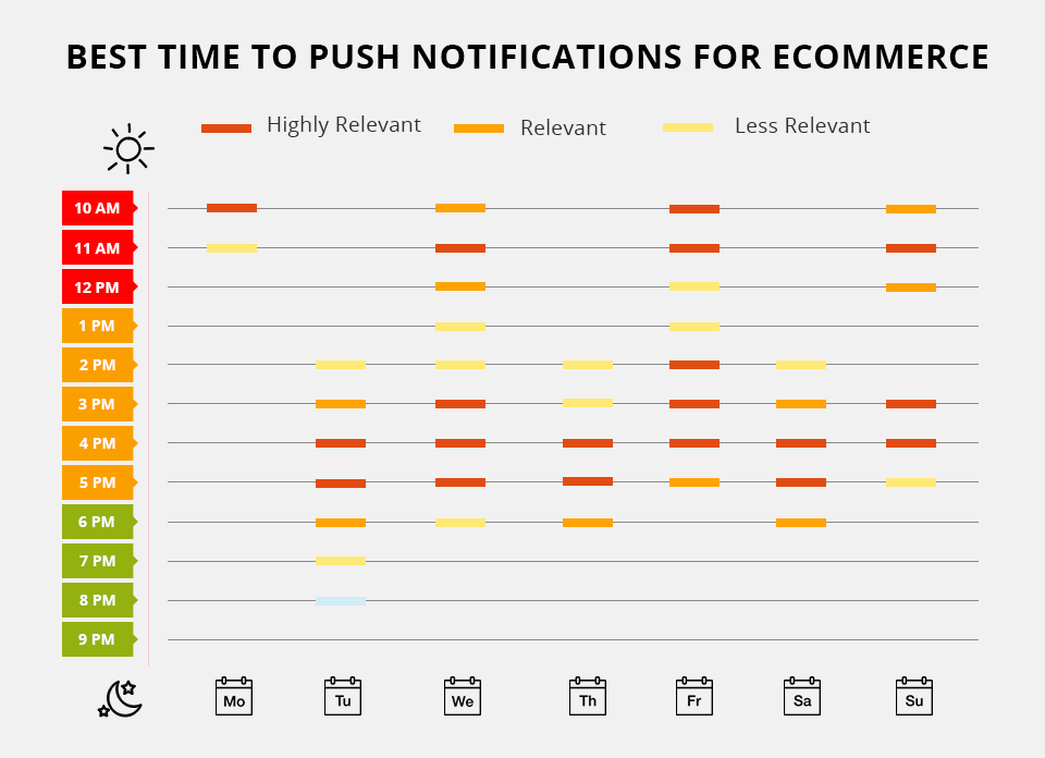 best time for push notifications commerce