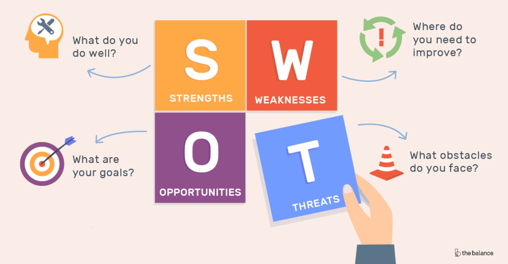 SWOT Analysis For fashion business