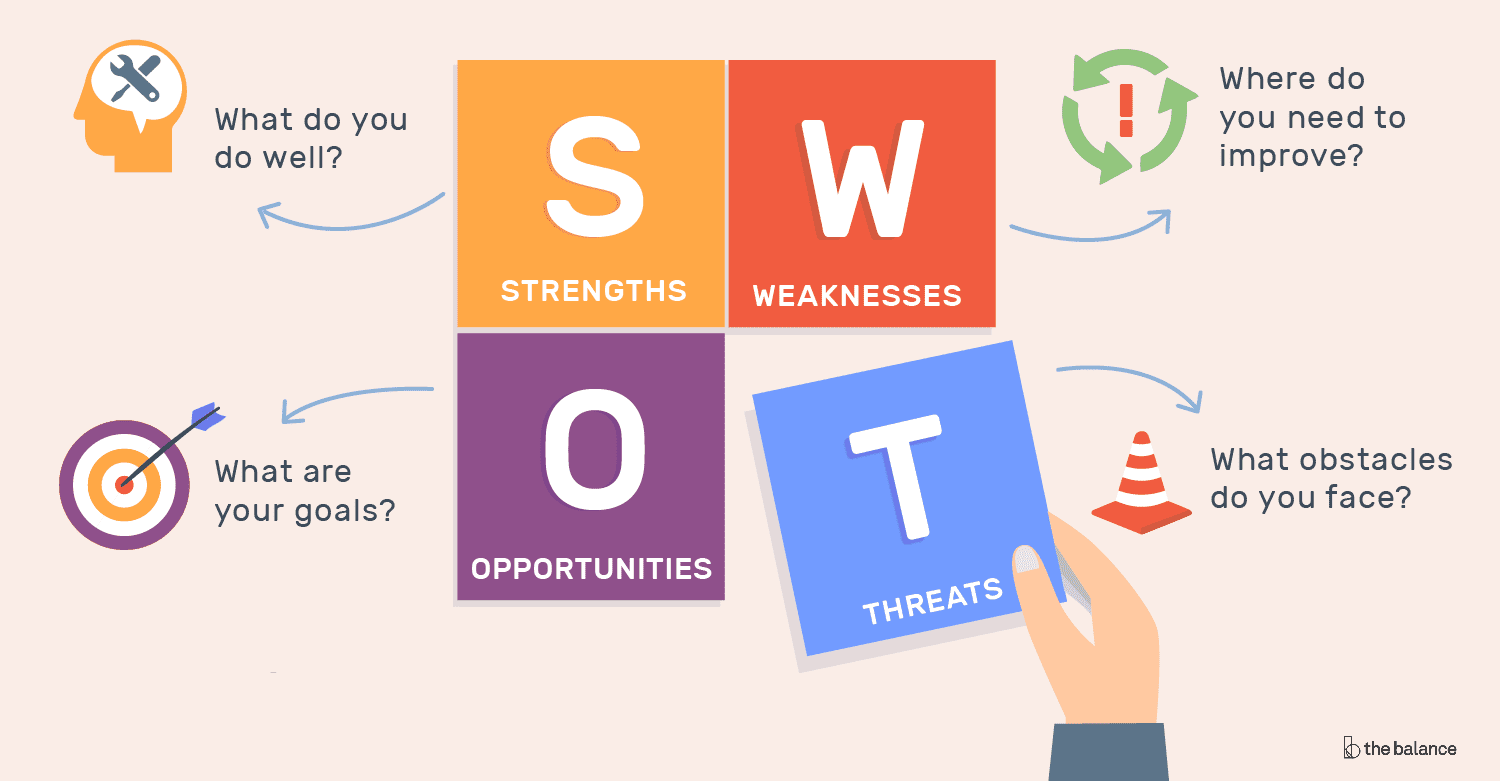 How To Conduct A Swot Analysis For Fashion Store