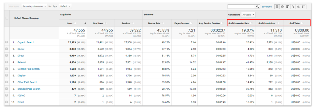 Goal conversion rate google analytics