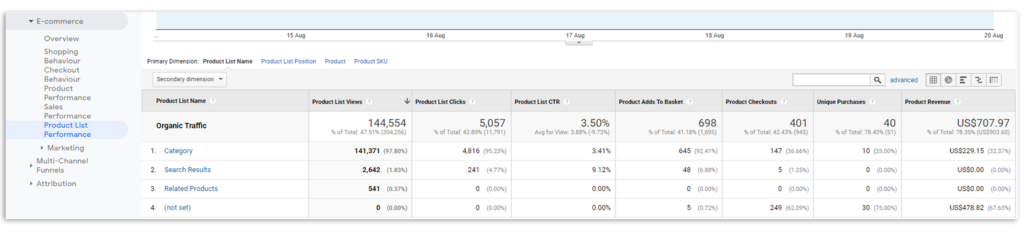 Product List Performing Google Analytics