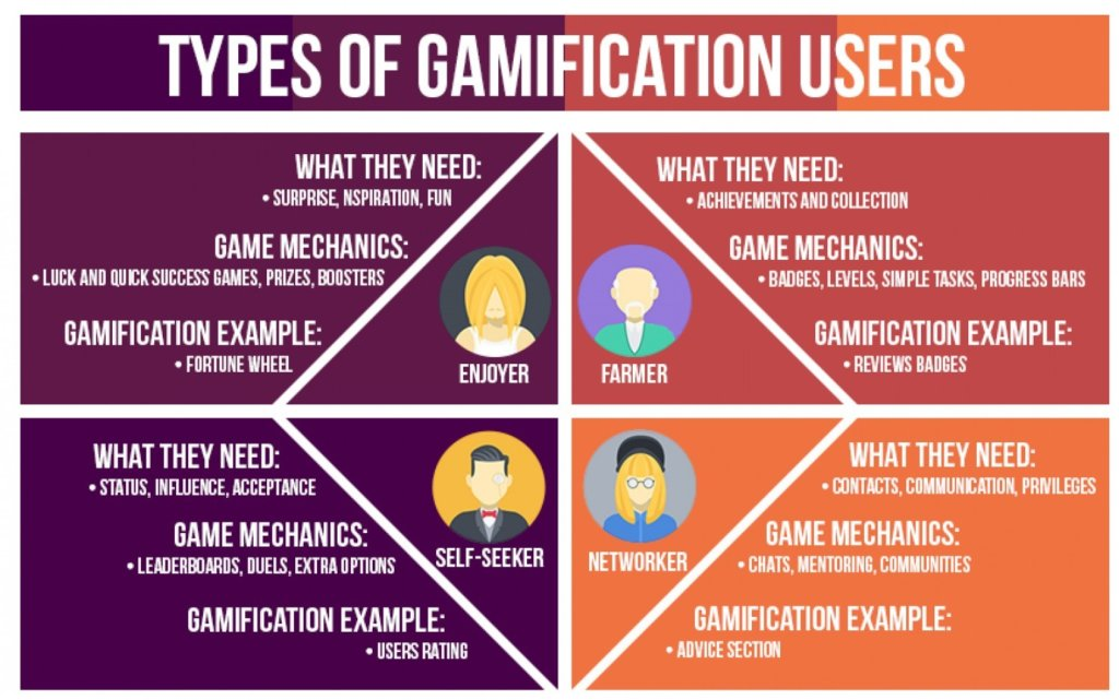 ecommerce gamification