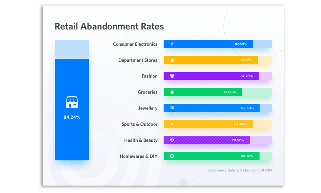 retail abandonment rates