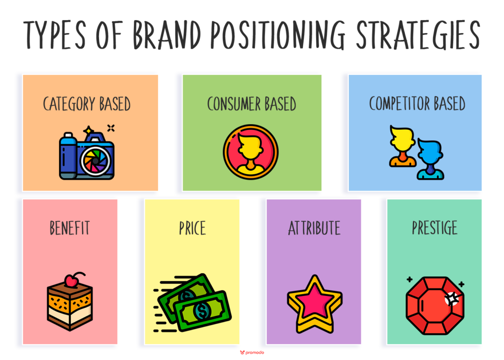 Brand Positioning Strategies