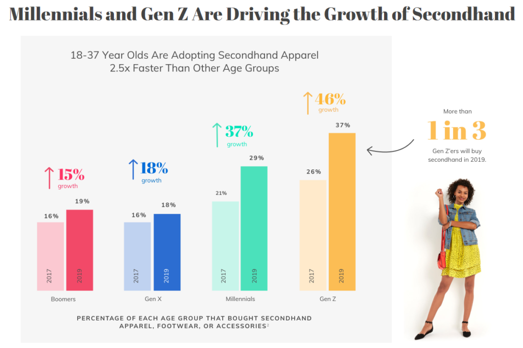 secondhand 2020 generation Z