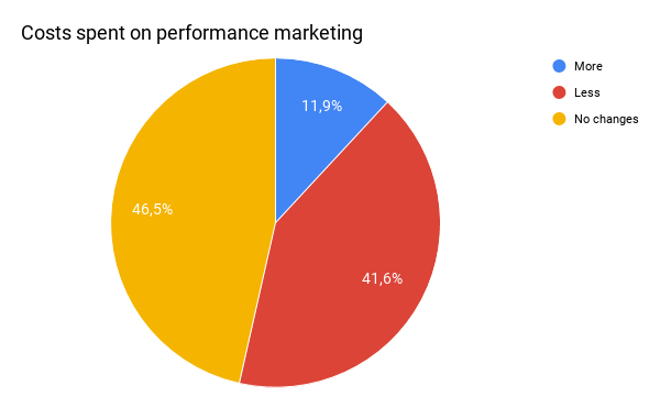 cost of performance marketing