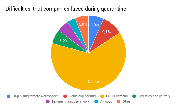 what difficulties companies face in quarantine