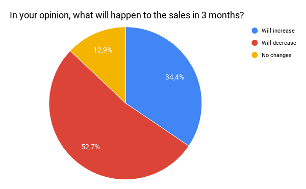 what will happen to sales in 3 months