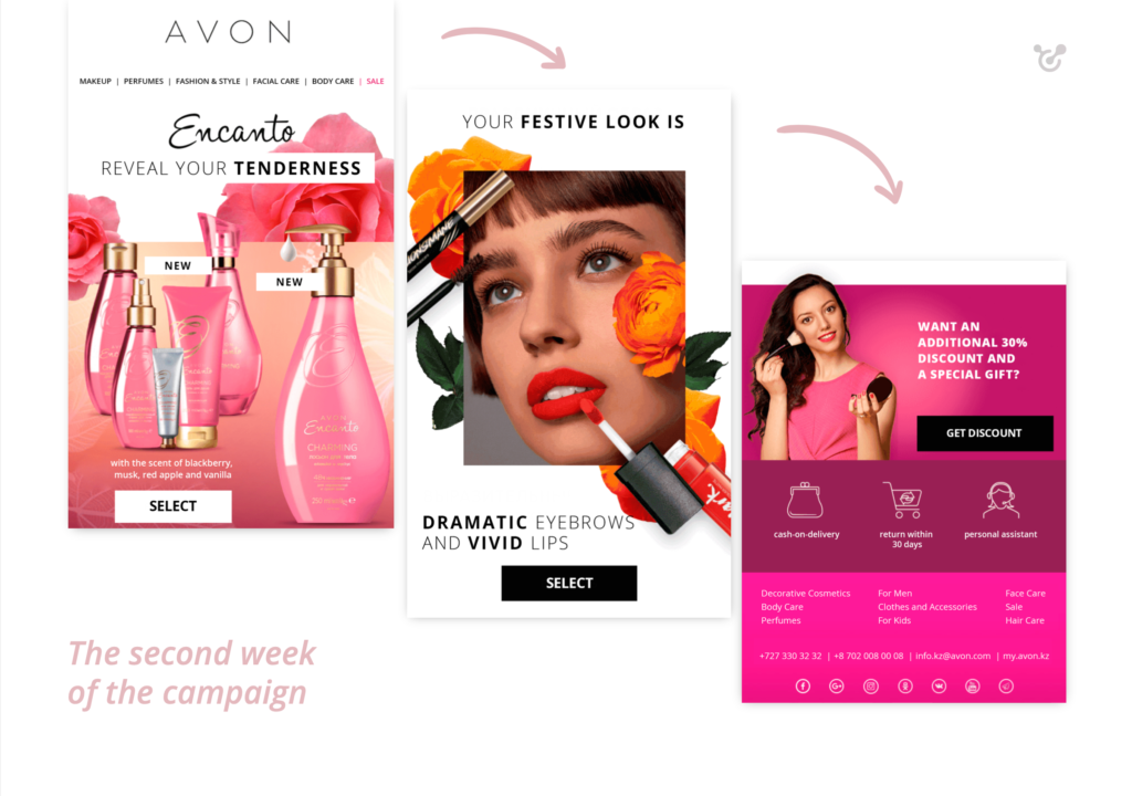 optimisation of email campaigns
